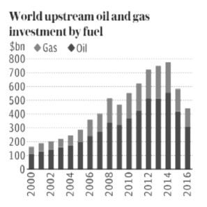 IEA report shows decline in new oil wells